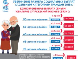 Социальная выплата за 50 лет совместной жизни в саратове