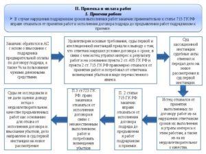 Договор подряда  договор строительного подряда судебная практика