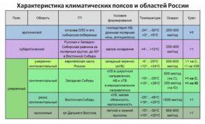 Климатические пояса россии 1 2 3 4 таблица
