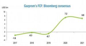 Дивиденды по акциям газпрома за 2020 год прогноз