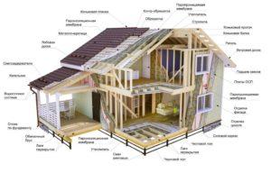 Как узнать из чего сделан дом