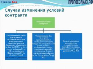 Какие условия являются существенными при заключении контракта по 44 фз