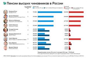 Какая будет пенсия у заслуженного учителя рф в мосовской области
