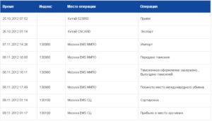 Срок хранения ems посылки на почте
