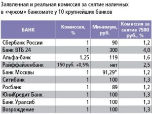 Какой процент берет банк убрир если снимать наличные в других банках