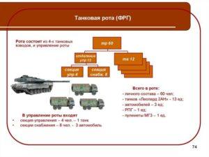 Танковый взвод количество танков