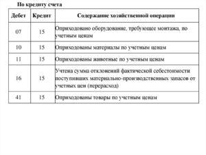 Оприходованы материалы на склад по учетным ценам проводка
