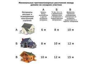 Расстояние между многоэтажными домами по снипу