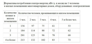 Нормативы на электроэнергию в москве