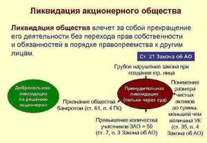 Добровольная ликвидация оао порядок