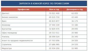 Средняя зарплата в южной корее в рублях