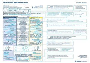 Как отправить извещение о дтп в страховую компанию сибирский спас