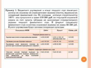 Как правильно сформировать предмет договора по подписке на периодические издания