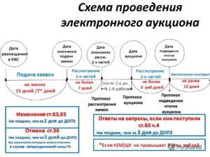 Калькулятор сроков открытого конкурса по 44 фз