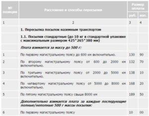 Сколько стоит отправить посылку почтой россии в беларусь