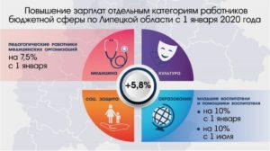 Башкирия будет ли повышена зарплата учителям в 2020 году