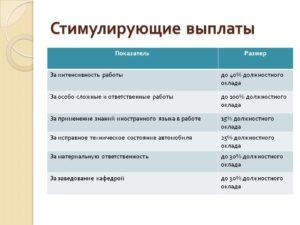 Как распределяют стимулирующие выплаты в доме культуры