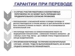 Испытательный срок при переводе в другую организацию