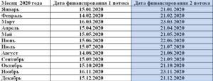 Финансирование пособий на май 2020 года республика башкортостан