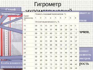 Журнал учета показателей гигрометра психометрического