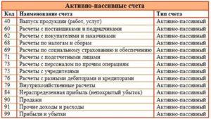 Счет 09 активный или пассивный