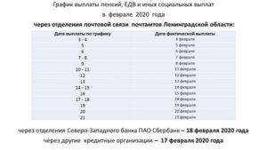 График выплаты пенсии в мае 2020 в спб через сбербанк