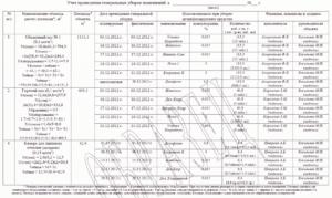 Журнал учета проведения генеральных уборок образец заполнения общепит