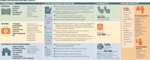 Как получить налоговый вычет в тюмени