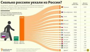 Куда эмигрируют россияне статистика