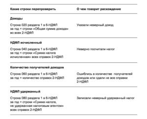Контрольные соотношения 6ндфл и 2ндфл