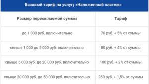 Какой процент берет почта за посылку наложенным платежом