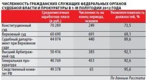 Какая зарплата у прокурора в россии