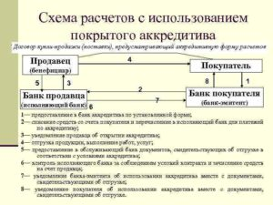 Дкп с аккредитивом сбербанка образец