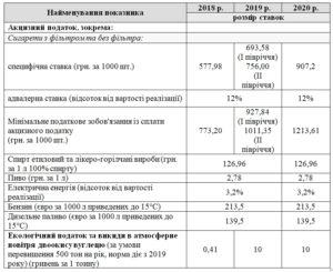 Акцизы на алкоголь 2020 срок уплаты