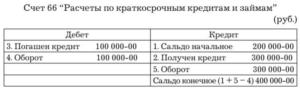 Счета 66 и 67 в бухгалтерском учете