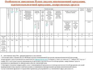 План инновационной продукции по 223 фз