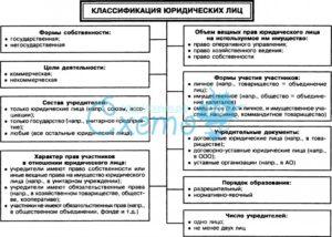 Классификация юр лиц таблица