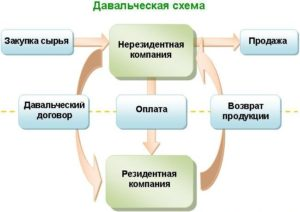 Давальческая схема кто производитель
