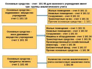 Как можно утилизировать списанные основные средства в бюджетной организации