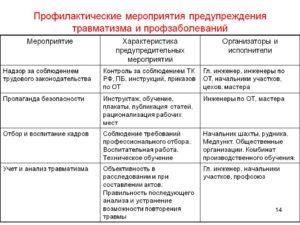 План мероприятий по предупреждению несчастных случаев на производстве