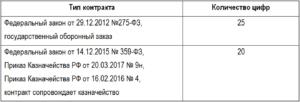Количество цифр в идентификаторе гос контракта