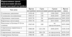 Блочно панельный дом серия 81 срок эксплуатации