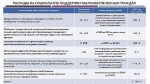Как получить адресную помощь в ростовской области размер