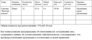 Акт утилизации продукции образец