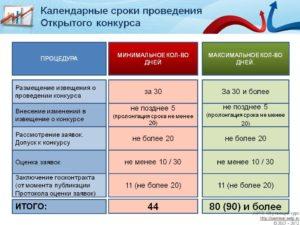 Срок размещения контракта после извещения по 44 фз