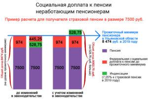 Какие доплаты неработающим пенсионерам в хмао