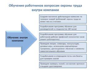 Аттестация работников по охране труда внутри организации