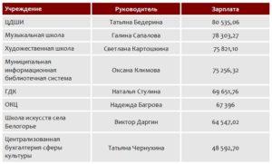 Зарплата директора школы в россии