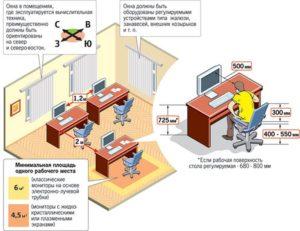 Нормы площади на одного сотрудника в офисе