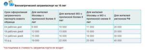 Загранпаспорт астрахань стоимость и сроки в 2020